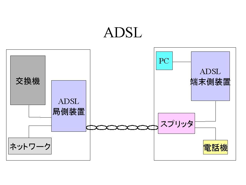 xDSL技術について
